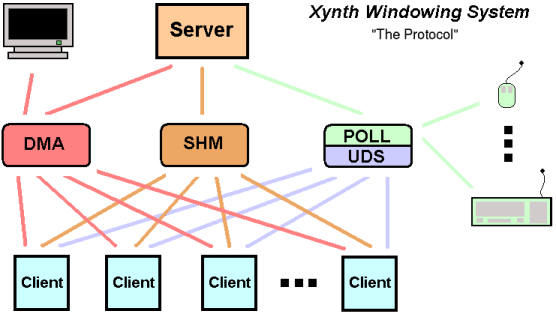 The Xynth Protocol